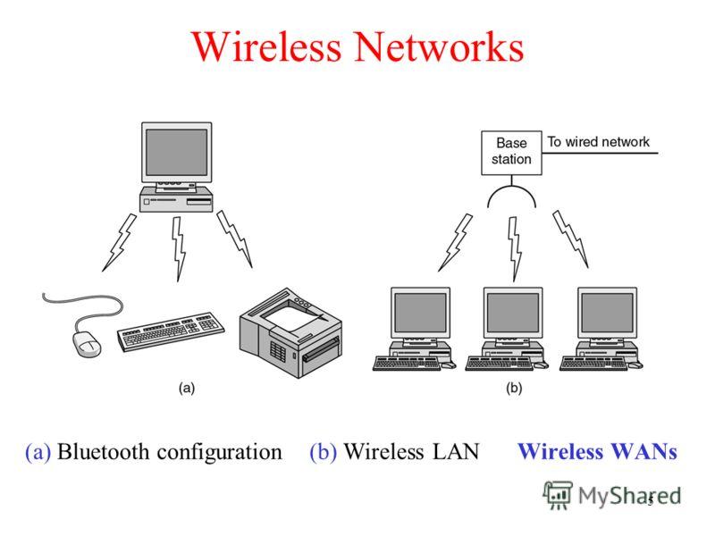 5 Wireless Networks (a) Bluetooth configuration (b) Wireless LAN Wireless WANs