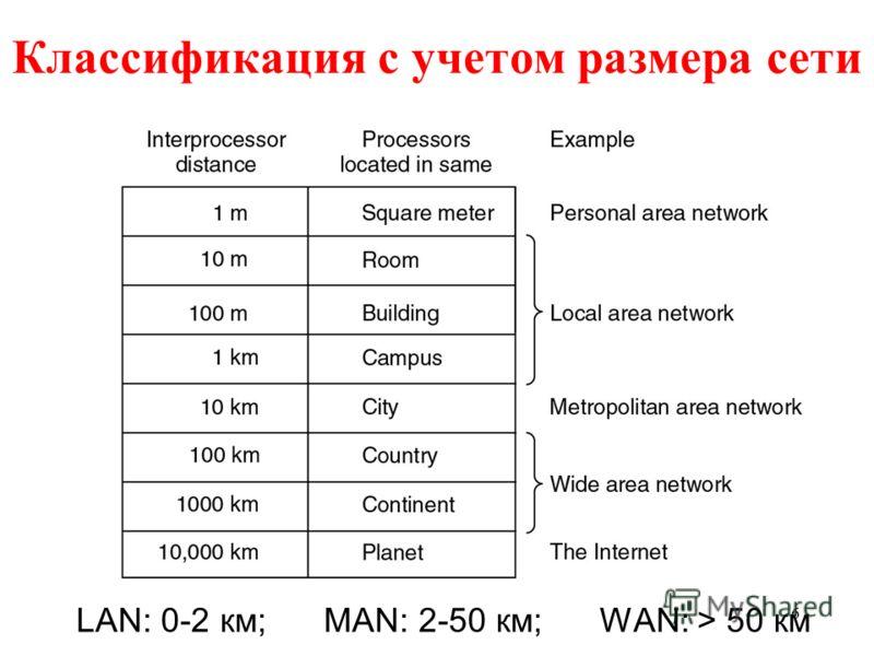 6 Классификация с учетом размера сети LAN: 0-2 км; MAN: 2-50 км; WAN: > 50 км