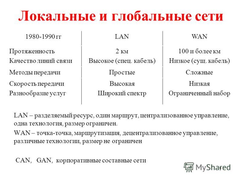 7 Локальные и глобальные сети LAN – разделяемый ресурс, один маршрут, централизованное управление, одна технология, размер ограничен. WAN – точка-точка, маршрутизация, децентрализованное управление, различные технологии, размер не ограничен CAN, GAN,