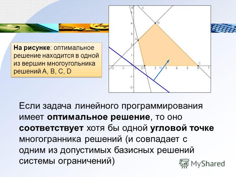Если задача линейного программирования имеет оптимальное решение, то оно соответствует хотя бы одной угловой точке многогранника решений (и совпадает с одним из допустимых базисных решений системы ограничений) На рисунке: оптимальное решение находитс