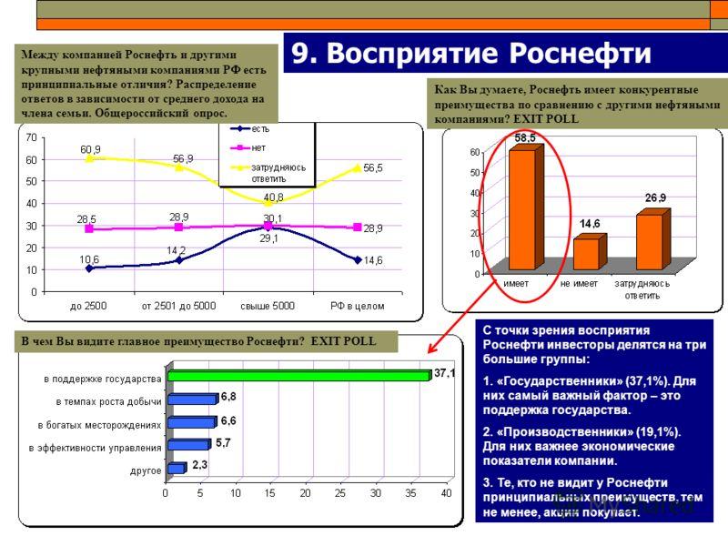 9. Восприятие Роснефти Между компанией Роснефть и другими крупными нефтяными компаниями РФ есть принципиальные отличия? Распределение ответов в зависимости от среднего дохода на члена семьи. Общероссийский опрос. Как Вы думаете, Роснефть имеет конкур