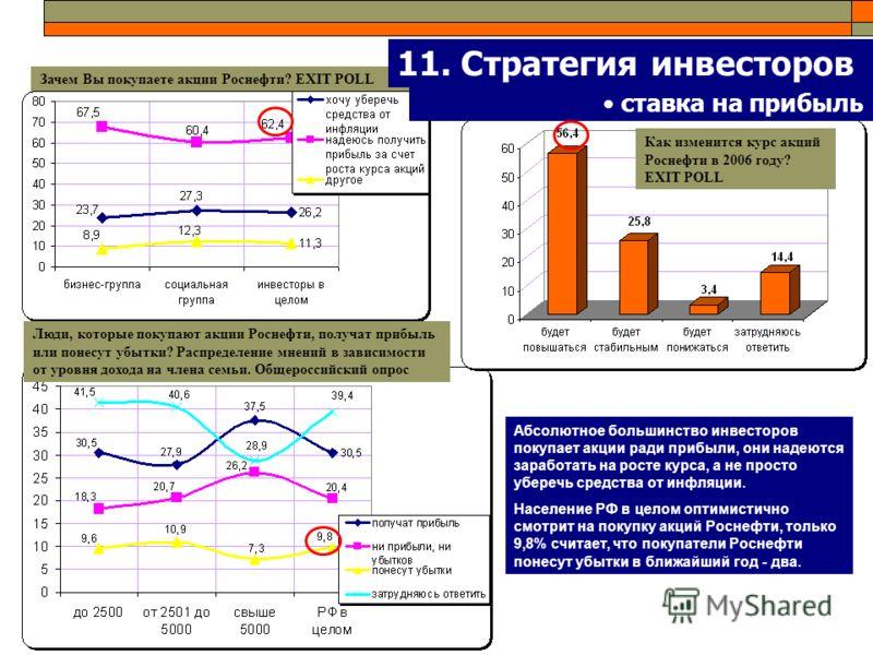 Абсолютное большинство инвесторов покупает акции ради прибыли, они надеются заработать на росте курса, а не просто уберечь средства от инфляции. Население РФ в целом оптимистично смотрит на покупку акций Роснефти, только 9,8% считает, что покупатели