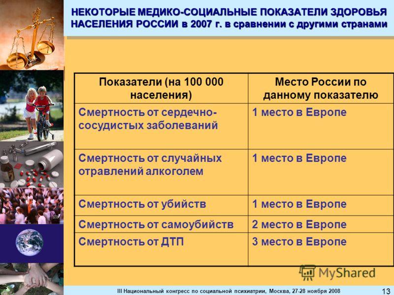 III Национальный конгресс по социальной психиатрии, Москва, 27-28 ноября 2008 13 НЕКОТОРЫЕ МЕДИКО-СОЦИАЛЬНЫЕ ПОКАЗАТЕЛИ ЗДОРОВЬЯ НАСЕЛЕНИЯ РОССИИ в 2007 г. в сравнении с другими странами Показатели (на 100 000 населения) Место России по данному показ