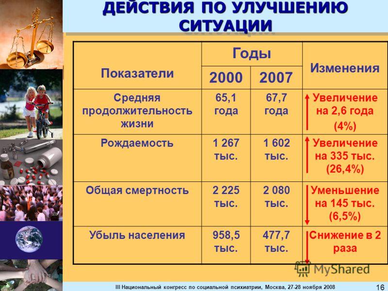 III Национальный конгресс по социальной психиатрии, Москва, 27-28 ноября 2008 16 ДЕЙСТВИЯ ПО УЛУЧШЕНИЮ СИТУАЦИИ Показатели Годы Изменения 20002007 Средняя продолжительность жизни 65,1 года 67,7 года Увеличение на 2,6 года (4%) Рождаемость1 267 тыс. 1