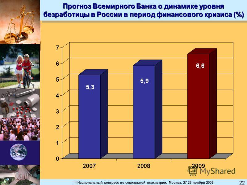 III Национальный конгресс по социальной психиатрии, Москва, 27-28 ноября 2008 22 Прогноз Всемирного Банка о динамике уровня безработицы в России в период финансового кризиса (%)