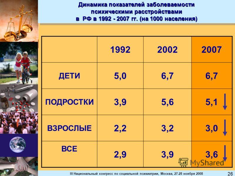 III Национальный конгресс по социальной психиатрии, Москва, 27-28 ноября 2008 26 Динамика показателей заболеваемости психическими расстройствами в РФ в 1992 - 2007 гг. (на 1000 населения) 199220022007 ДЕТИ 5,06,7 ПОДРОСТКИ 3,95,65,1 ВЗРОСЛЫЕ 2,23,23,