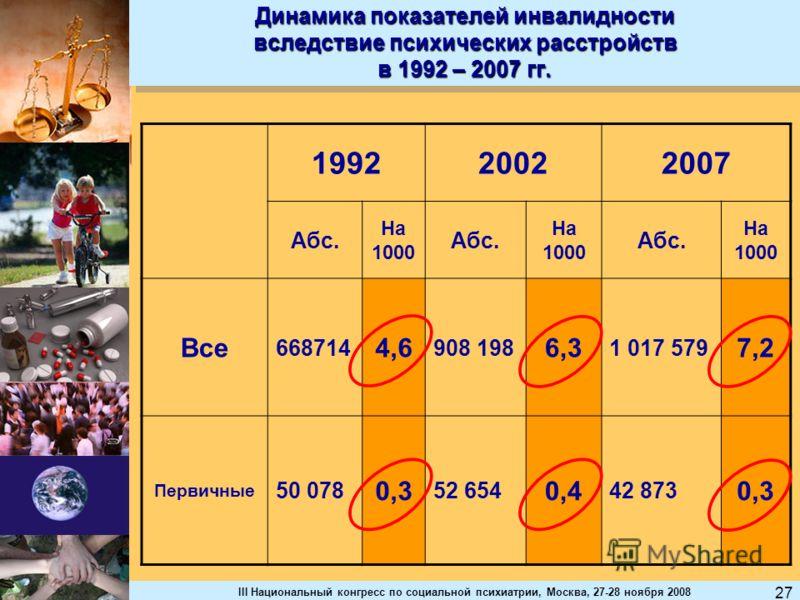 III Национальный конгресс по социальной психиатрии, Москва, 27-28 ноября 2008 27 Динамика показателей инвалидности вследствие психических расстройств в 1992 – 2007 гг. 199220022007 Абс. На 1000 Абс. На 1000 Абс. На 1000 Все 668714 4,6 908 198 6,3 1 0