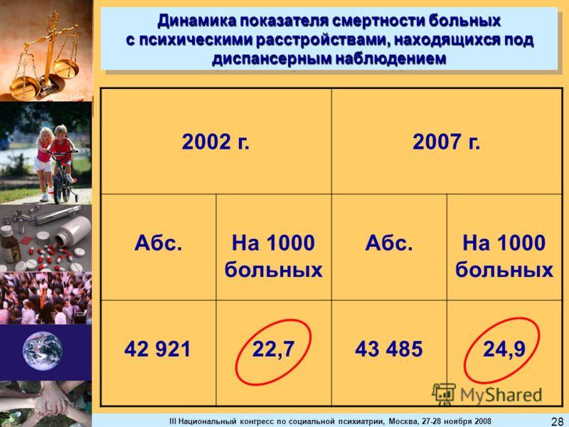 III Национальный конгресс по социальной психиатрии, Москва, 27-28 ноября 2008 28 Динамика показателя смертности больных с психическими расстройствами, находящихся под диспансерным наблюдением 2002 г.2007 г. Абс.На 1000 больных Абс.На 1000 больных 42