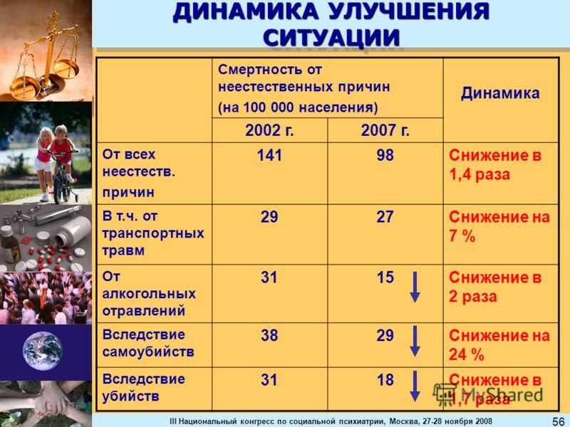 III Национальный конгресс по социальной психиатрии, Москва, 27-28 ноября 2008 56 ДИНАМИКА УЛУЧШЕНИЯ СИТУАЦИИ Смертность от неестественных причин (на 100 000 населения) Динамика 2002 г.2007 г. От всех неестеств. причин 14198Снижение в 1,4 раза В т.ч.