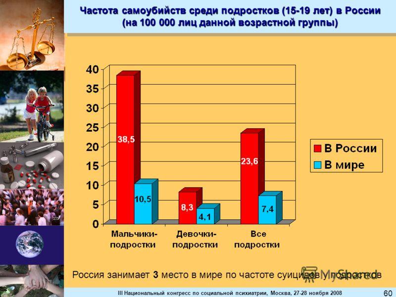 III Национальный конгресс по социальной психиатрии, Москва, 27-28 ноября 2008 60 Частота самоубийств среди подростков (15-19 лет) в России (на 100 000 лиц данной возрастной группы) Россия занимает 3 место в мире по частоте суицидов у подростков