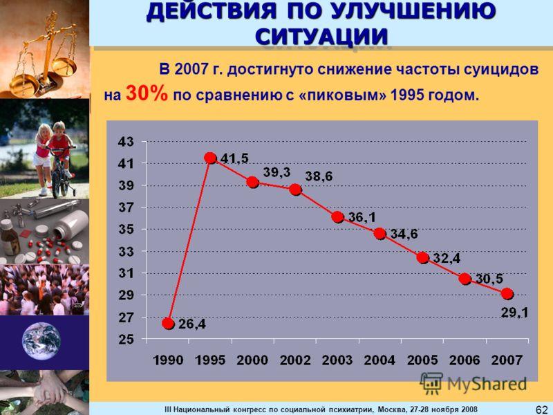 III Национальный конгресс по социальной психиатрии, Москва, 27-28 ноября 2008 62 ДЕЙСТВИЯ ПО УЛУЧШЕНИЮ СИТУАЦИИ В 2007 г. достигнуто снижение частоты суицидов на 30% по сравнению с «пиковым» 1995 годом.