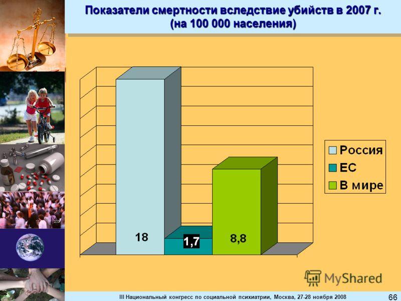 III Национальный конгресс по социальной психиатрии, Москва, 27-28 ноября 2008 66 Показатели смертности вследствие убийств в 2007 г. (на 100 000 населения)