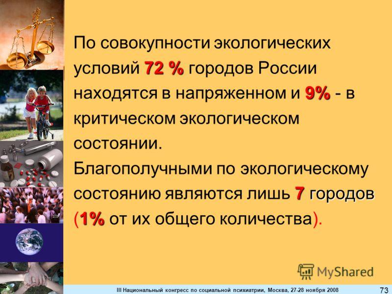 III Национальный конгресс по социальной психиатрии, Москва, 27-28 ноября 2008 73 По совокупности экологических 72 % условий 72 % городов России 9% находятся в напряженном и 9% - в критическом экологическом состоянии. Благополучными по экологическому
