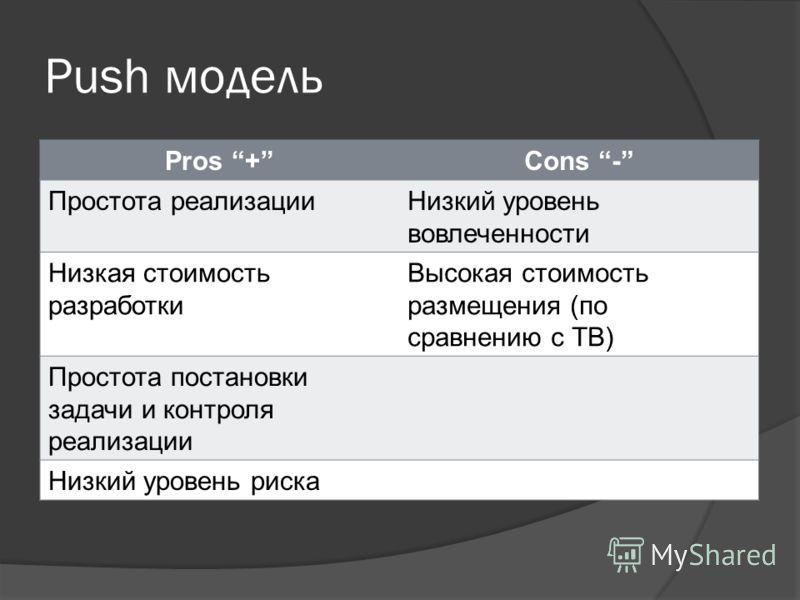 Push модель Pros +Cons - Простота реализацииНизкий уровень вовлеченности Низкая стоимость разработки Высокая стоимость размещения (по сравнению с ТВ) Простота постановки задачи и контроля реализации Низкий уровень риска