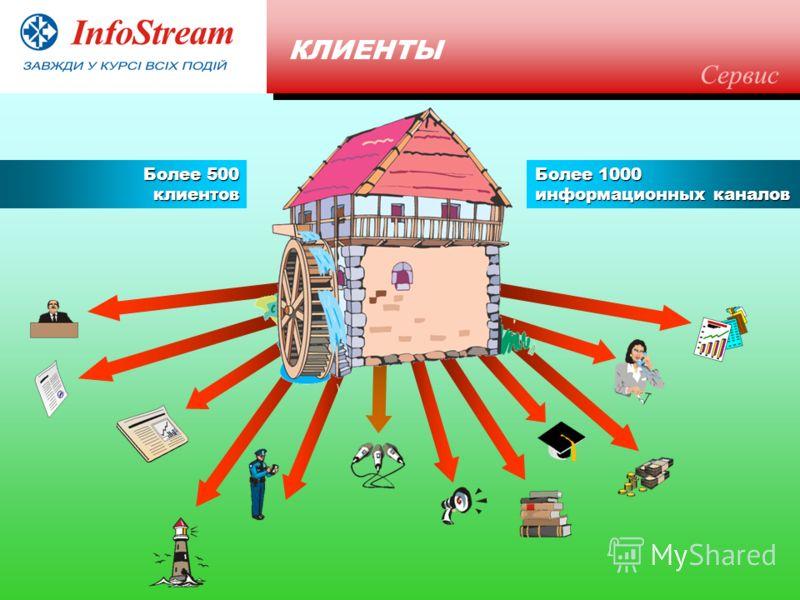 КЛИЕНТЫ Более 500 клиентов Более 1000 информационных каналов Сервис