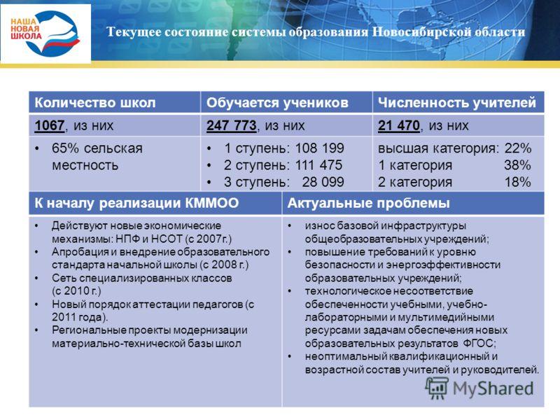 Текущее состояние системы образования Новосибирской области Количество школОбучается учениковЧисленность учителей 1067, из них247 773, из них21 470, из них 65% сельская местность 1 ступень: 108 199 2 ступень: 111 475 3 ступень: 28 099 высшая категори