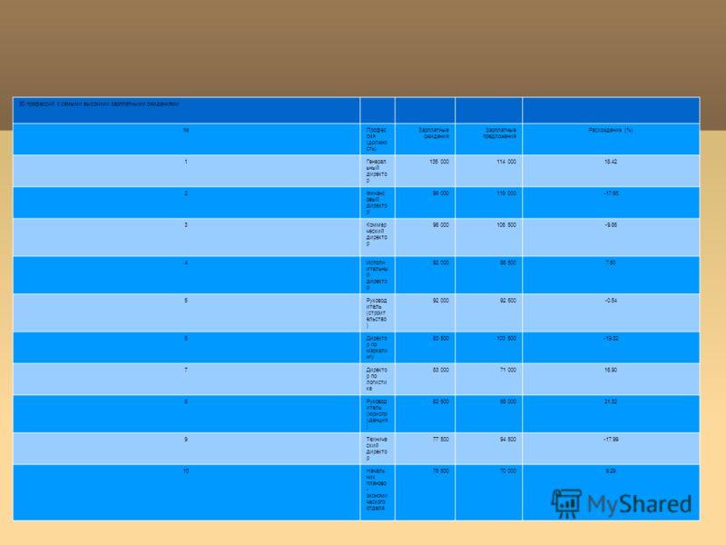 30 профессий с самыми высокими зарплатными ожиданиями Профес сия (должно сть) Зарплатные ожидания Зарплатные предложения Расхождение (%) 1Генерал ьный директо р 135 000114 00018.42 2Финанс овый директо р 98 000119 000-17.65 3Коммер ческий директо р 9