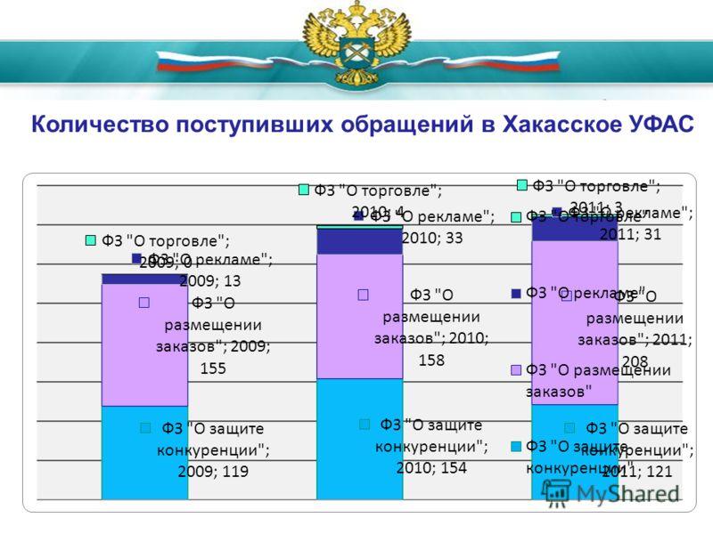 Количество поступивших обращений в Хакасское УФАС