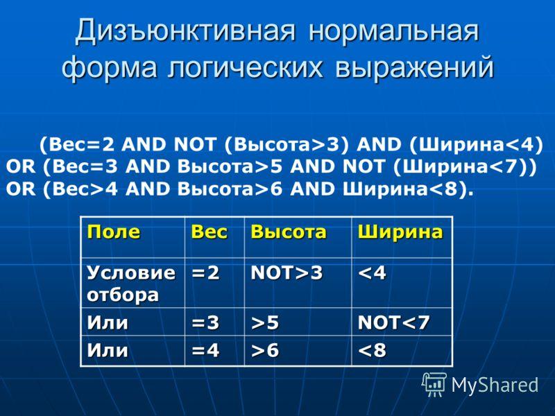 Дизъюнктивная нормальная форма логических выражений ПолеВесВысотаШирина Условие отбора =2NOT>35NOT63) AND (Ширина5 AND NOT (Ширина4 AND Высота>6 AND Ширина