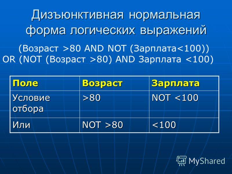 Дизъюнктивная нормальная форма логических выражений ПолеВозрастЗарплата Условие отбора >80 NOT 80 80 AND NOT (Зарплата 80) AND Зарплата
