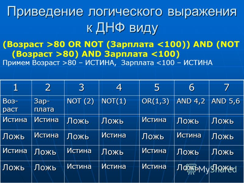 Приведение логического выражения к ДНФ виду (Возраст >80 OR NOT (Зарплата 80) AND Зарплата 80 – ИСТИНА, Зарплата