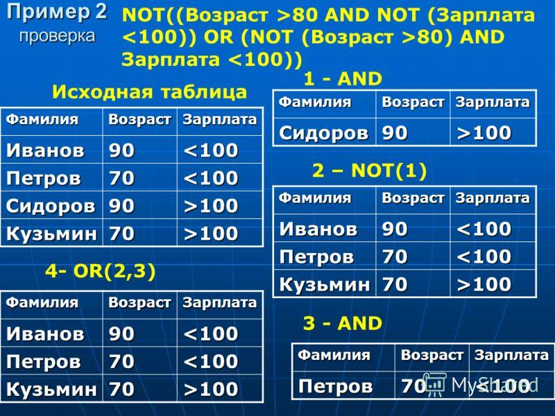 Пример 2 проверка NOT((Возраст >80 AND NOT (Зарплата 80) AND Зарплата 100 ФамилияВозрастЗарплатаИванов90