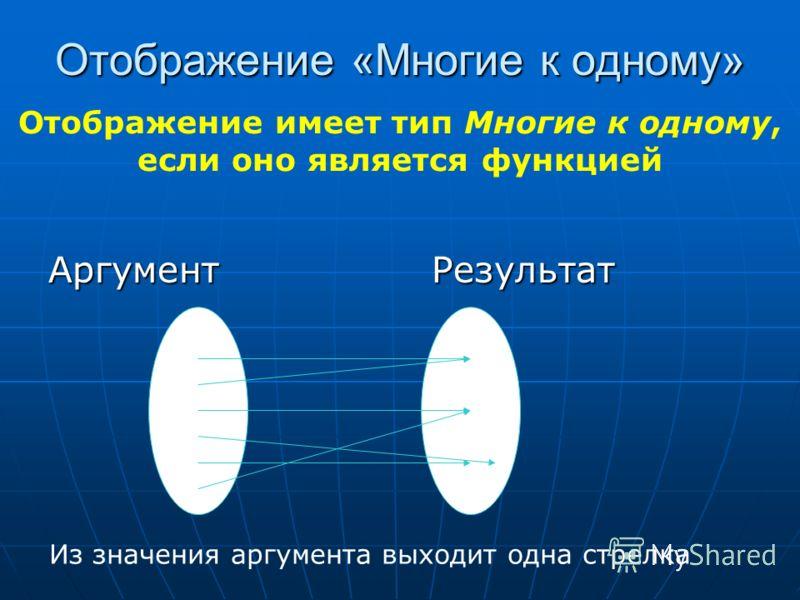 Отображение «Многие к одному» Аргумент Результат Из значения аргумента выходит одна стрелка Отображение имеет тип Многие к одному, если оно является функцией