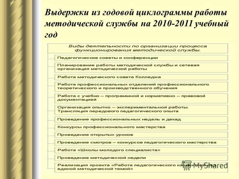 Выдержки из годовой циклограммы работы методической службы на 2010-2011 учебный год