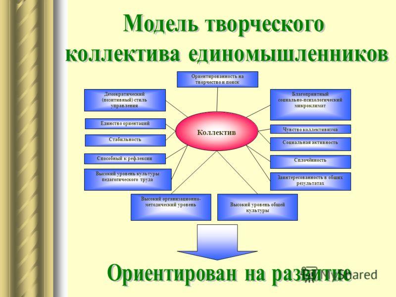 Коллектив Единство ориентаций Высокий уровень общей культуры Ориентированность на творчество и поиск Заинтересованность в общих результатах Высокий уровень культуры педагогического труда Стабильность Чувство коллективизма Сплочённость Способный к реф