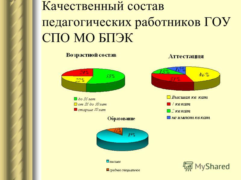 Качественный состав педагогических работников ГОУ СПО МО БПЭК