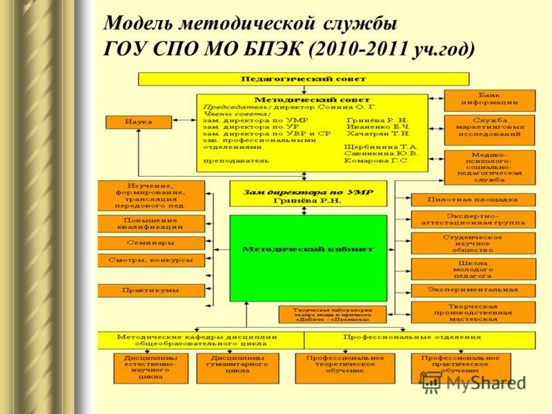 Модель методической службы ГОУ СПО МО БПЭК (2010-2011 уч.год)