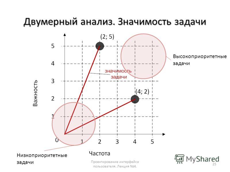 Двумерный анализ. Значимость задачи Проектирование интерфейса пользователя. Лекция 4. 25 Высокоприоритетные задачи Низкоприоритетные задачи