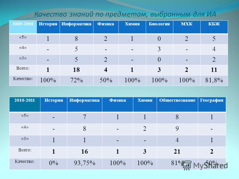 Качество знаний по предметам, выбранным для ИА 2009-2010 ИсторияИнформатикаФизикаХимияБиологияМХККБЖ «5» 1821025 «4» -5--3-4 «3» -52-0-2 Всего: 118413211 Качество: 100%72%50%100% 81,8% 2010-2011 ИсторияИнформатикаФизикаХимияОбществознаниеГеография «5