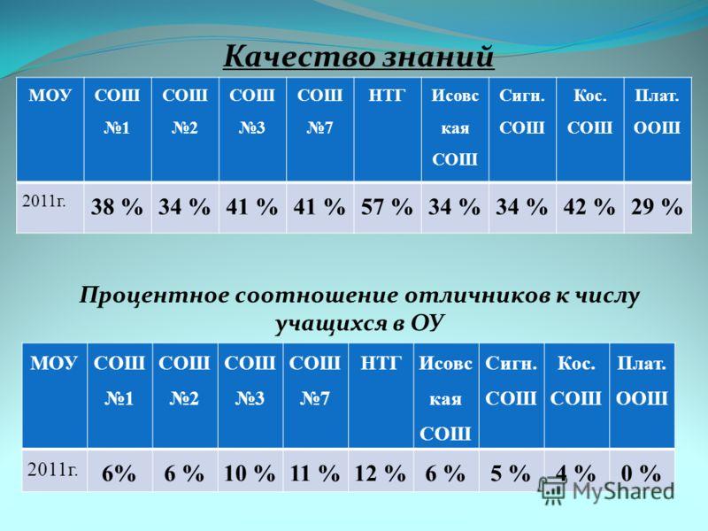 Качество знаний МОУ СОШ 1 СОШ 2 СОШ 3 СОШ 7 НТГ Исовс кая СОШ Сигн. СОШ Кос. СОШ Плат. ООШ 2011г. 38 %34 %41 % 57 %34 % 42 %29 % Процентное соотношение отличников к числу учащихся в ОУ МОУ СОШ 1 СОШ 2 СОШ 3 СОШ 7 НТГ Исовс кая СОШ Сигн. СОШ Кос. СОШ