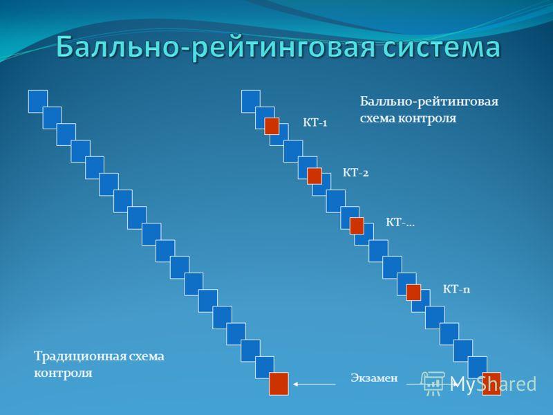 КТ-1 КТ-2 КТ-… КТ-n Экзамен Традиционная схема контроля Балльно-рейтинговая схема контроля