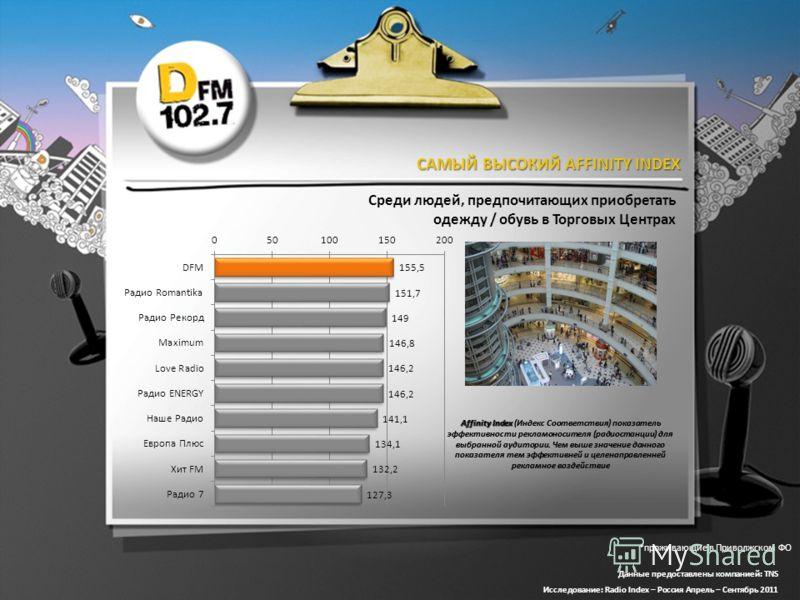 САМЫЙ ВЫСОКИЙ AFFINITY INDEX Affinity Index Affinity Index (Индекс Соответствия) показатель эффективности рекламоносителя (радиостанции) для выбранной аудитории. Чем выше значение данного показателя тем эффективней и целенаправленней рекламное воздей