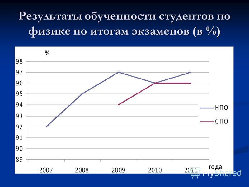 Результаты обученности студентов по физике по итогам экзаменов (в %)