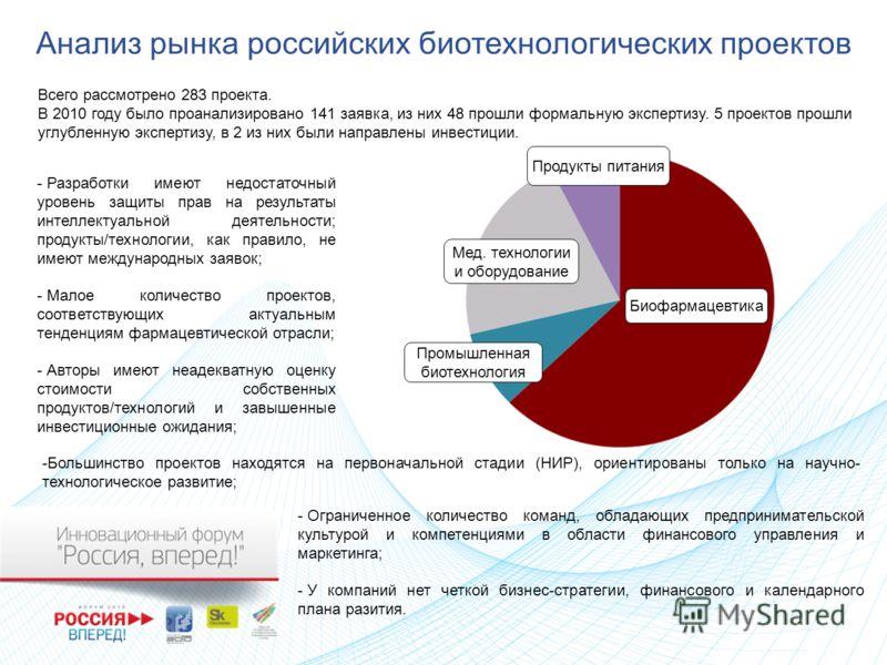 Анализ рынка российских биотехнологических проектов Всего рассмотрено 283 проекта. В 2010 году было проанализировано 141 заявка, из них 48 прошли формальную экспертизу. 5 проектов прошли углубленную экспертизу, в 2 из них были направлены инвестиции.
