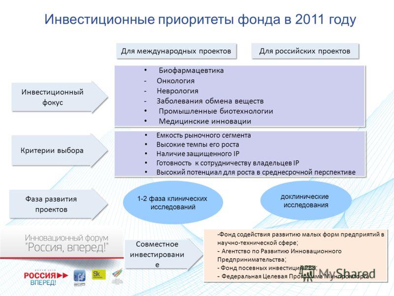 Инвестиционные приоритеты фонда в 2011 году Для международных проектов Для российских проектов Емкость рыночного сегмента Высокие темпы его роста Наличие защищенного IP Готовность к сотрудничеству владельцев IP Высокий потенциал для роста в среднесро