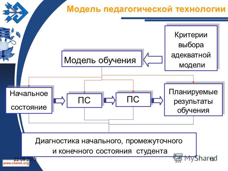 Модель педагогической технологии Диагностика начального, промежуточного и конечного состояния студента Модель обучения Критерии выбора адекватной модели Критерии выбора адекватной модели Начальное состояние Начальное состояние ПС Планируемые результа