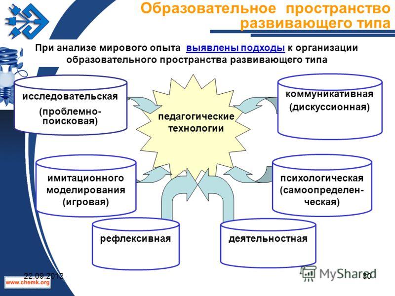 педагогические технологии рефлексивная При анализе мирового опыта выявлены подходы к организации образовательного пространства развивающего типа Образовательное пространство развивающего типа исследовательская (проблемно- поисковая) коммуникативная (