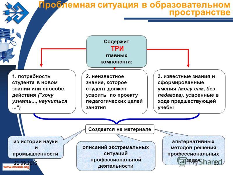 3. известные знания и сформированные умения (могу сам, без педагога), усвоенные в ходе предшествующей учебы 1. потребность студента в новом знании или способе действия (