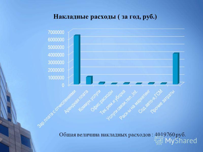 Накладные расходы ( за год, руб.) Общая величина накладных расходов : 4019760 руб.