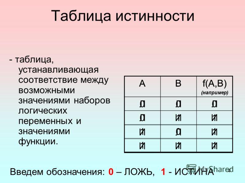 4 Таблица истинности - таблица, устанавливающая соответствие между возможными значениями наборов логических переменных и значениями функции. АВf(A,B) (например) ЛЛЛ ЛИИ ИЛИ ИИИ Введем обозначения: 0 – ЛОЖЬ, 1 - ИСТИНА АВf(A,B) (например) 000 011 101