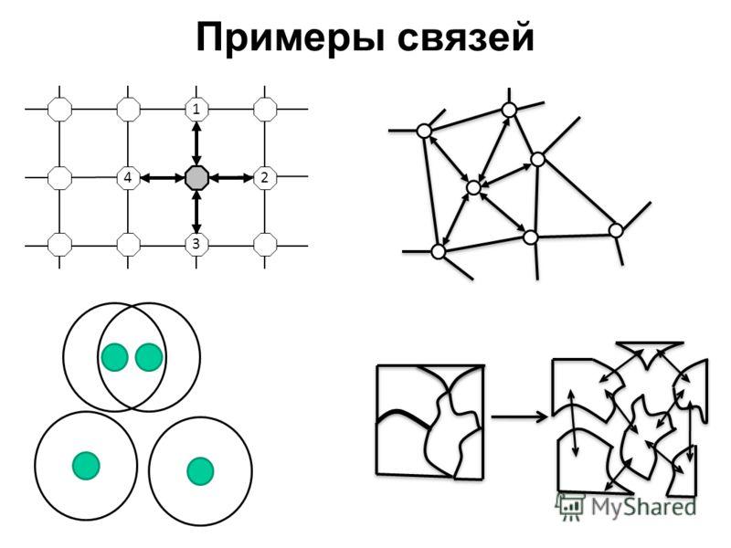 Примеры связей 24 1 3