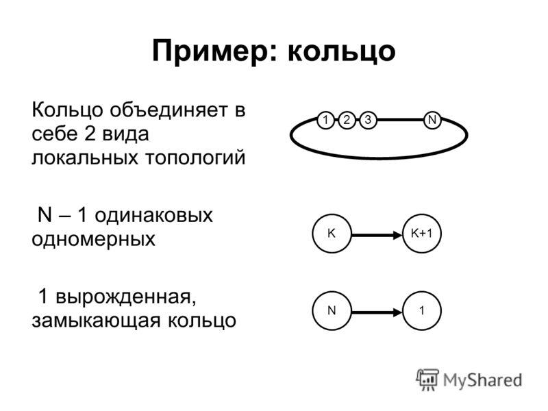 Пример: кольцо Кольцо объединяет в себе 2 вида локальных топологий N – 1 одинаковых одномерных 1 вырожденная, замыкающая кольцо 231N K+1K1N