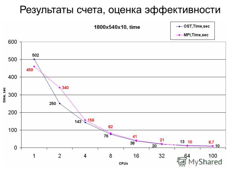 Результаты счета, оценка эффективности