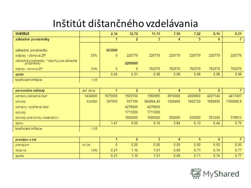 Inštitút dištančného vzdelávania inštitút 2,3412,7211,157,507,828,168,51 základné prostriedky 1234567 663000 odpisy - obnova ZP33%0220779 základné prostriedky * doplňujúce základné prostriedky 2290000 odpisy - obnova ZP33% 00762570 spolu 0,662,510,98