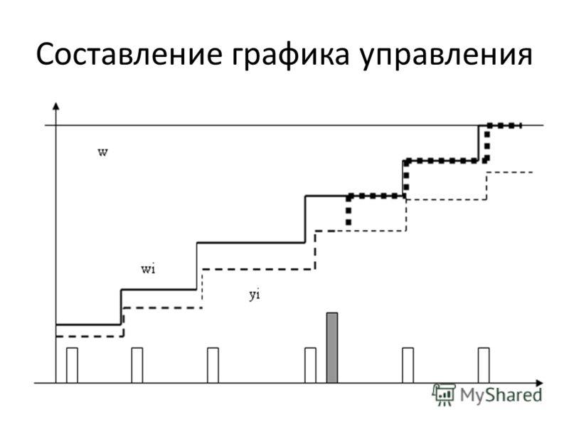 Составление графика управления