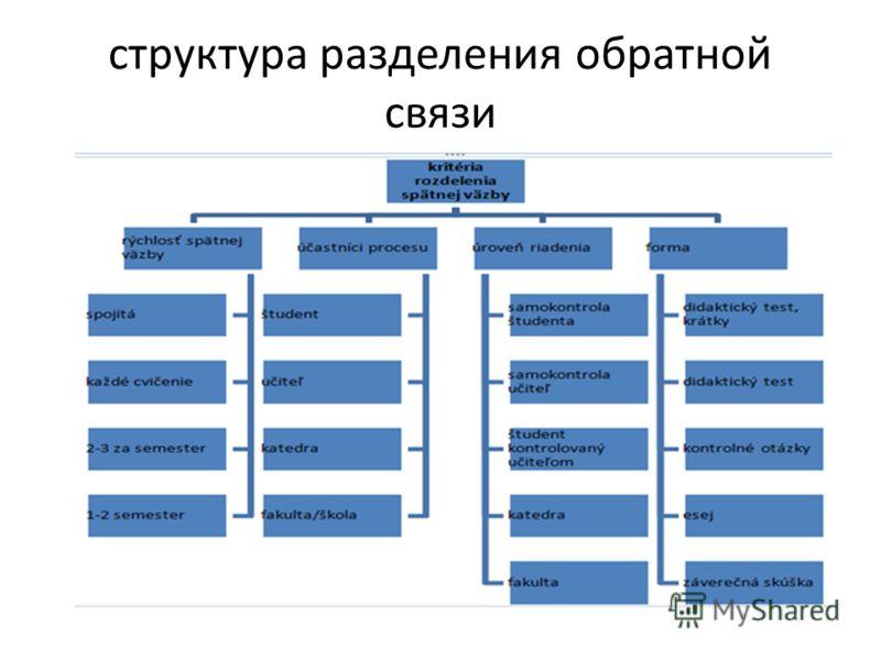 структура разделения обратной связи